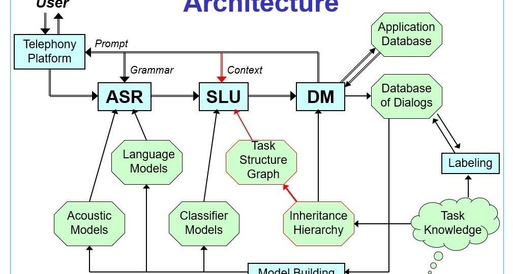 My career applying mathematics in engineering