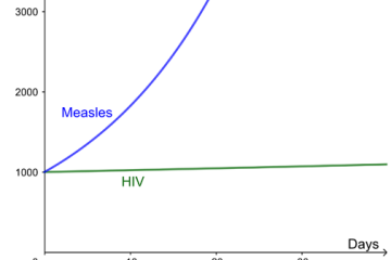 hiv_measles